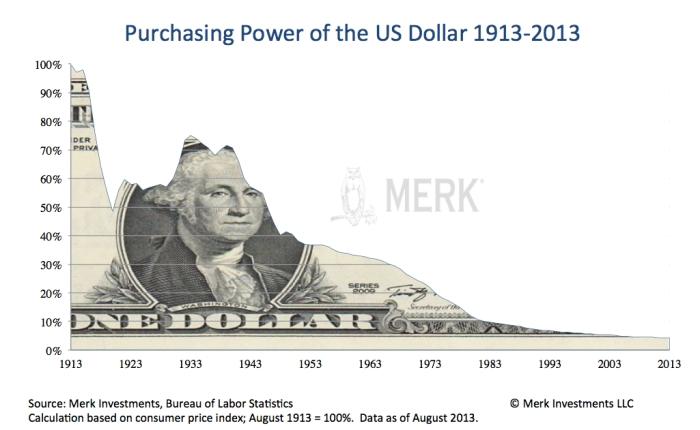 US-Dollar-Gold