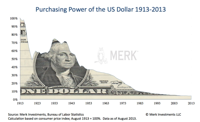 Алан Гринспен о долларе