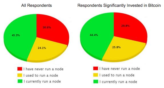диаграмма, показывающая всех респондентов и имеющих значительные инвестиции в биткойн
