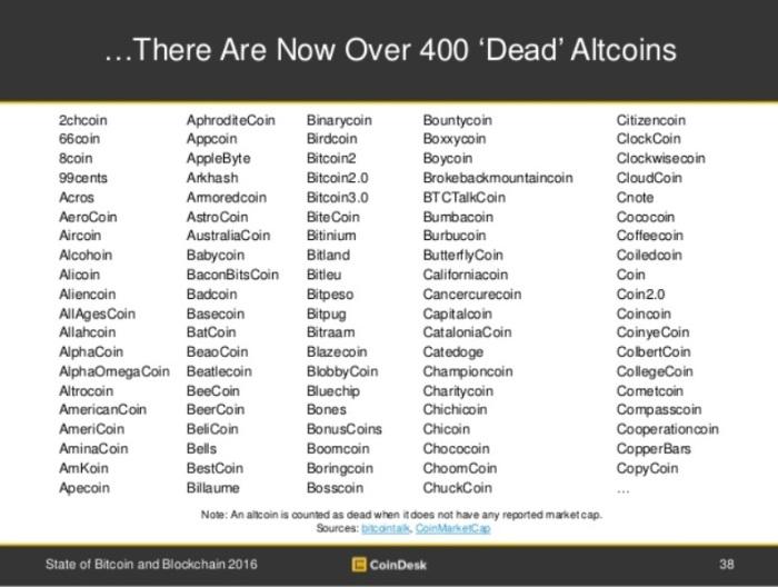 """...Более 400 альтернативных криптовалют признаны """"мертвыми""""."""