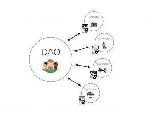 DAO-300x226[1]