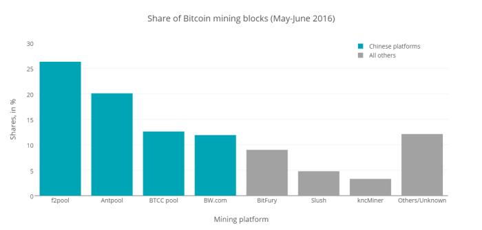 Share-of-Bitcoin-mining-blocks--May-June-2016-