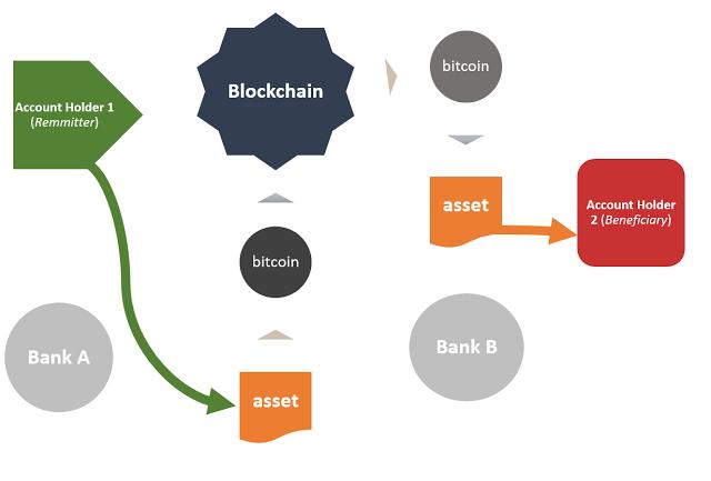 Перевод актива на блокчейне