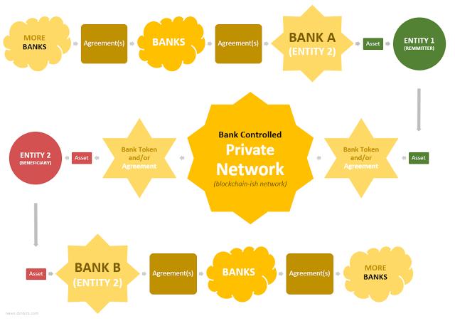 Контролируемая банками сеть «в стиле блокчейна»