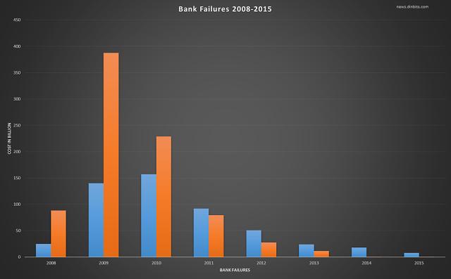 Фейлы банков (по годам)