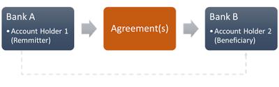 Держатель Счёта 1 переводит средства Держателю Счёта 2, при использовании Соглашений.