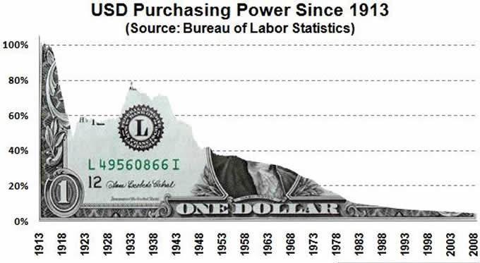 падение покупательной способности доллара США
