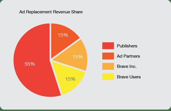 модель получения платежей за онлайн-рекламу brave