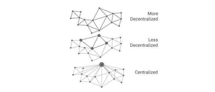 сети с разной децентрализацией