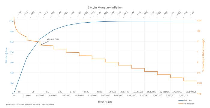 Уровень инфляции биткойна падает