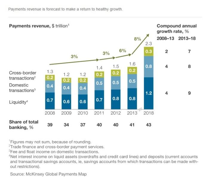 Динамика роста рынка трансграничных денежных переводов