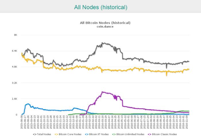 график количества полных узлов Биткона всех версий протокола по времени