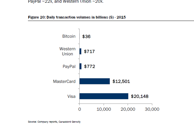 усредненная по дню сумма биткоин-транзакции