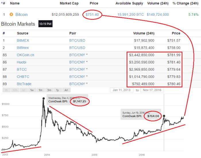 График цены биткойн