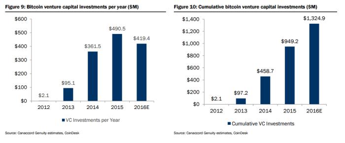 Объем инвестиций венчурного капитала в Биткойн-стартапы по годам