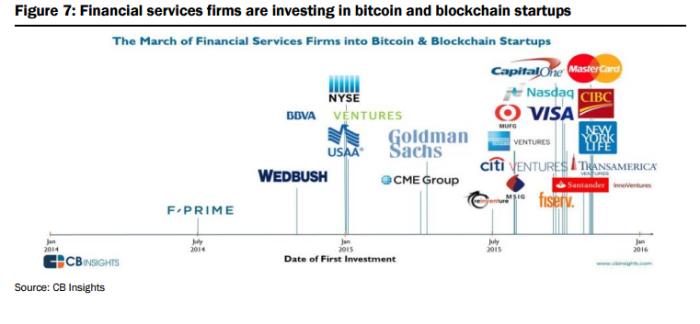 финансовые институты и компании проинвестировавшие в биткоин и блокчейн стартапы
