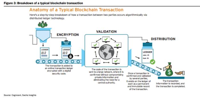 инфографика типичной блокчейн-транзакции