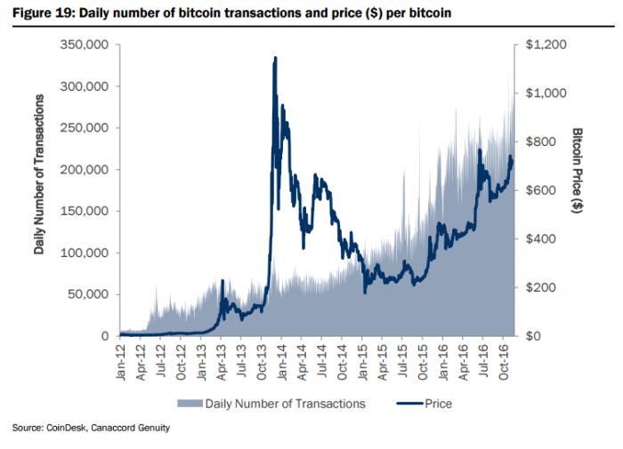 дневной график роста количества биткоин-транзакций и цены