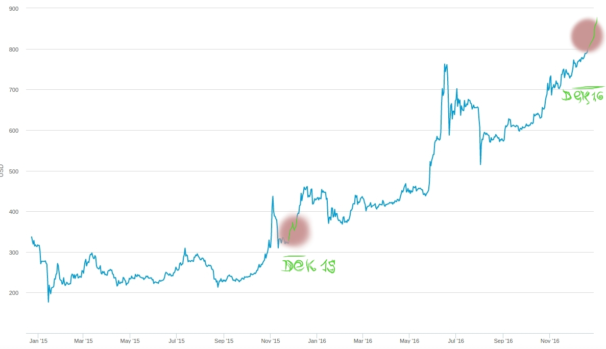 december_bitcoin_price_comparizon