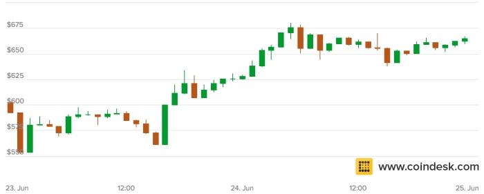 график роста цены биткойна перед брэксит