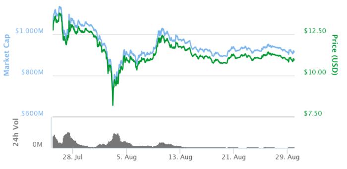 График изменения цены и капитализации Ethereum с 25.07.2016 по 30.08.2017. Источник: CoinMarketCap
