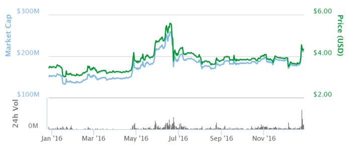 График изменения цены и капитализации Litecoin с 1.01.2016 по 5.01.2017. Источник: CoinMarketCap