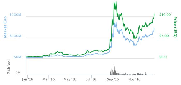 График изменения цены и капитализации Monero с 1.05.2016 по 5.01.2017. Источник: CoinMarketCap