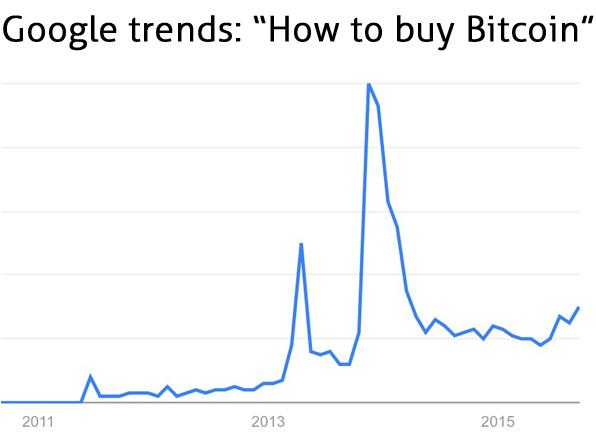 Google trends - как купить биткойны