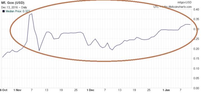 График предыдущего пузыря в ноябре 2010 г.