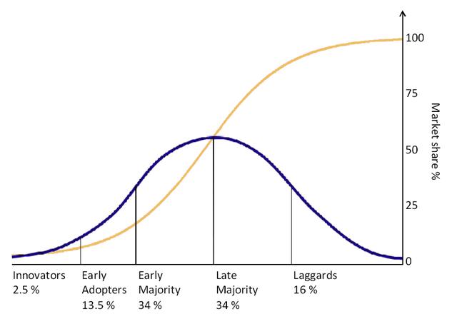 S‑образная кривая принятия технологии