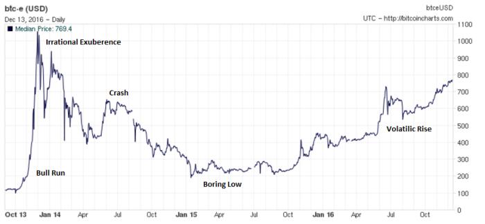 График пузыря в ноябре 2013 года по настоящее время