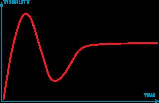 Цикл Гартнера