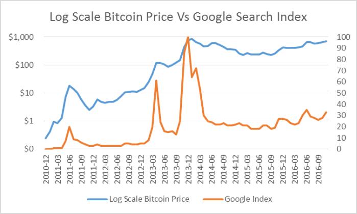 Стоимость биткойн в логарифмическом масштабе по сравнению с Поисковым индексом Google