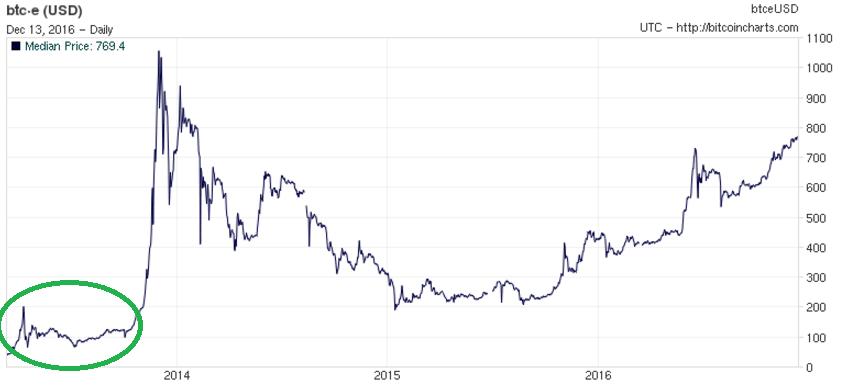 График пузыря в ноябре 2013 г.