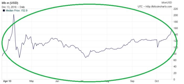 График предыдущего пузыря в феврале 2013 г.