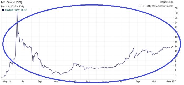 График предыдущего пузыря в июне 2011 г.