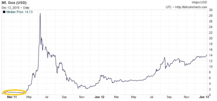График пузыря в июне 2011 г.