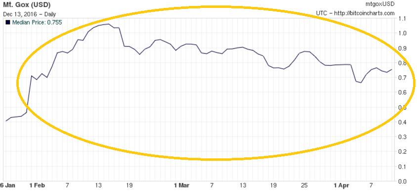 График предыдущего пузыря в январе 2011 г.