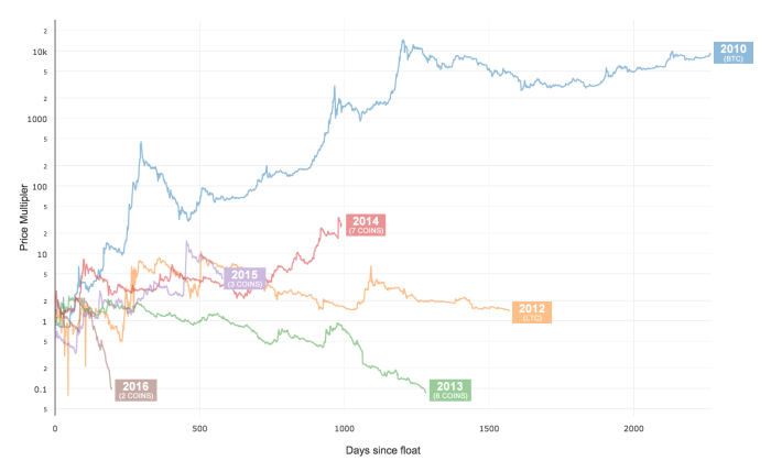 altcoin-price-history-by-year-10m