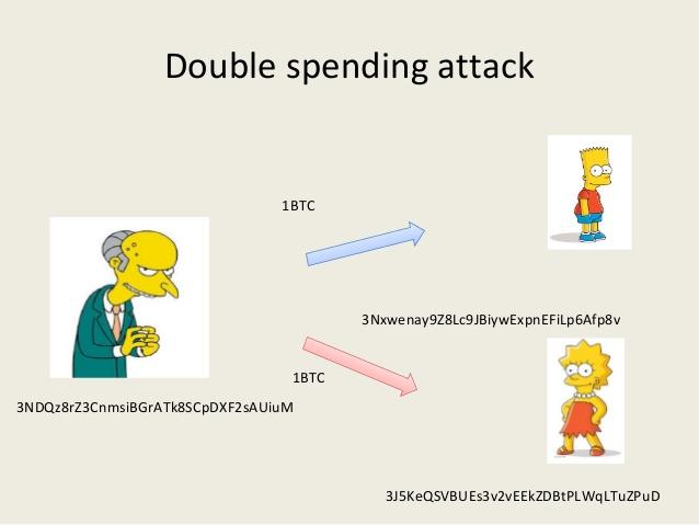 2 новые модели атаки двойной траты на блокчейн биткойна