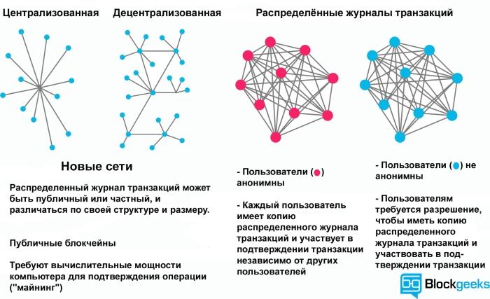 Централизованные и децентрализованные сети. Распределенные журналы транзакций