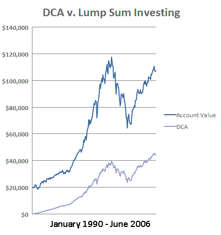 Стратегия усреднения цены в долларах (DCA) в сравнении с единовременным инвестированием