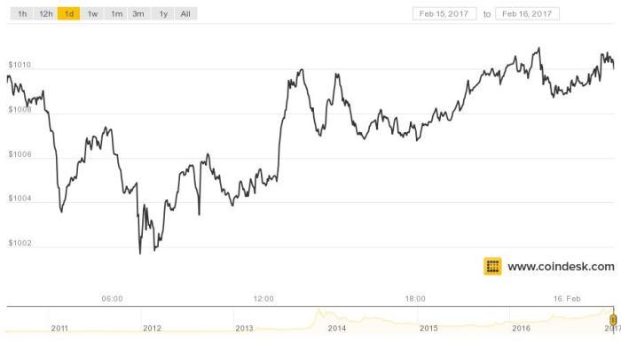 price-bitcoin