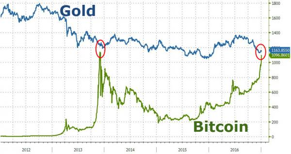 GoldBitcoinZH.jpg