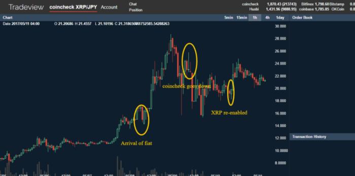 развитие событий на японской бирже Coincheck 10 мая 2017
