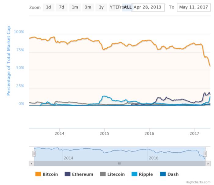 капитализация bitcoin, litecoin, ripple, dash, ethereum