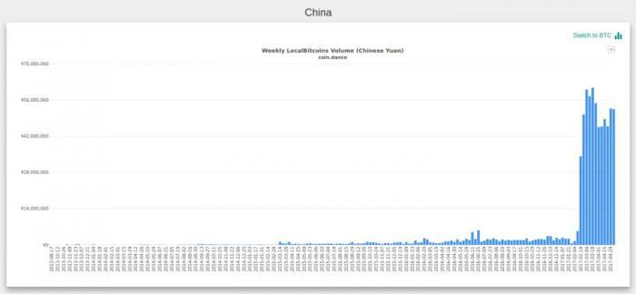 недельный объём торгов биткойном на localbitcoins в Китае