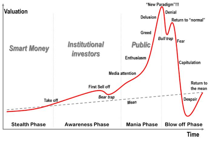Фазы пузыря, описанные Жан-Полем Родригом