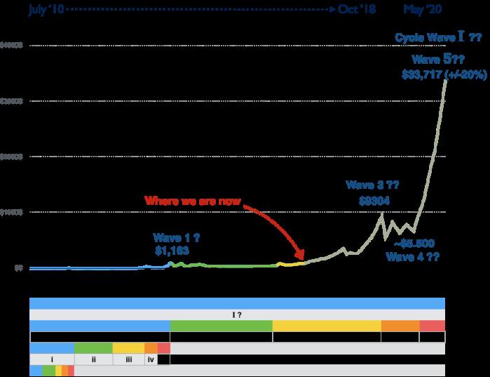Суммирующий график, изображающий весь Цикл I