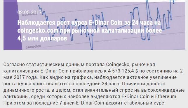 Рост рыночной капитализации E-Dinar